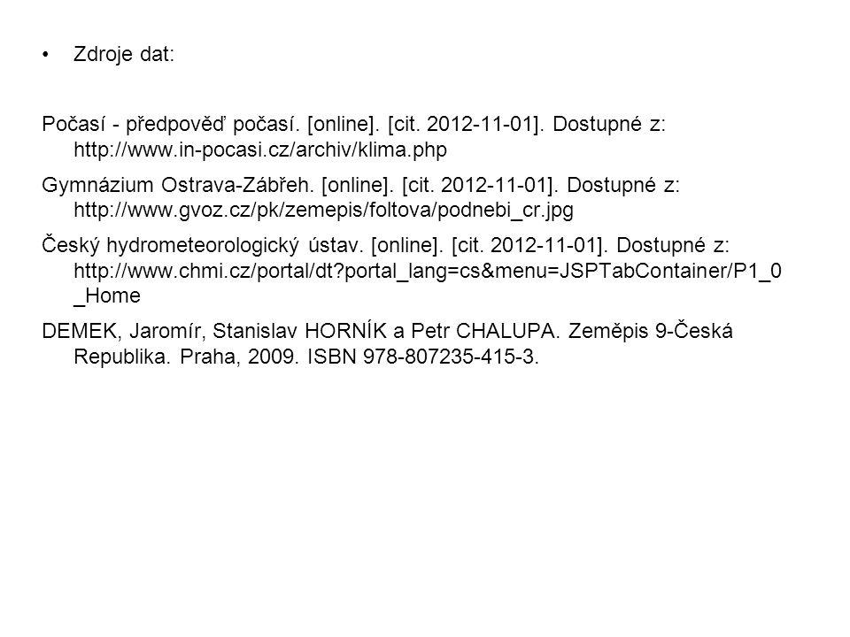 Zdroje dat: Počasí - předpověď počasí. [online]. [cit. 2012-11-01]. Dostupné z: http://www.in-pocasi.cz/archiv/klima.php.